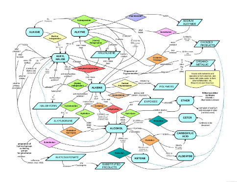 Organic Chemistry Synthesis Flow Chart Frodofullring
